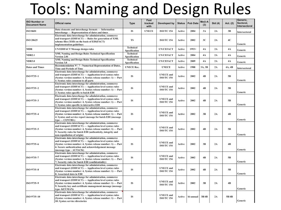 Tools: Naming and Design Rules