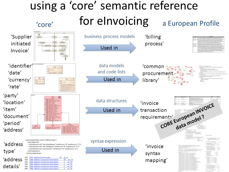 using a 'core' semantic reference for eInvoicing