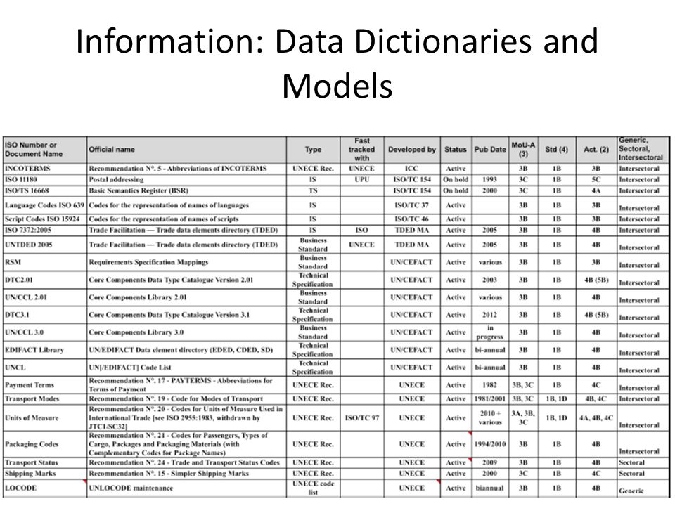 Information: Data Dictionaries and Models