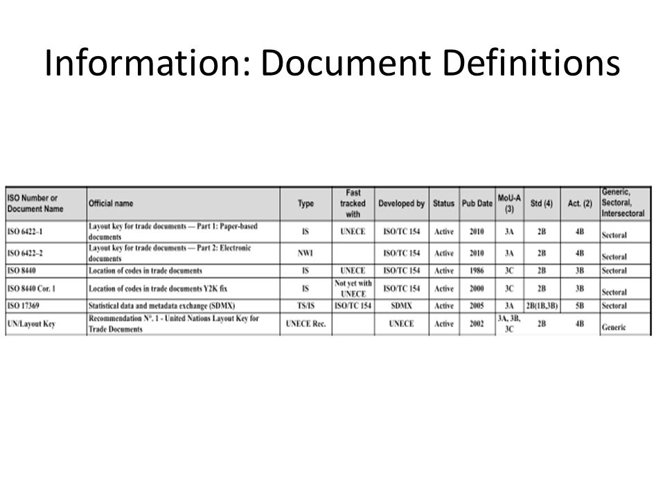 Information: Document Definitions