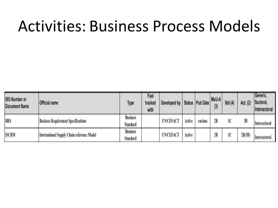Activities: Business Process Models