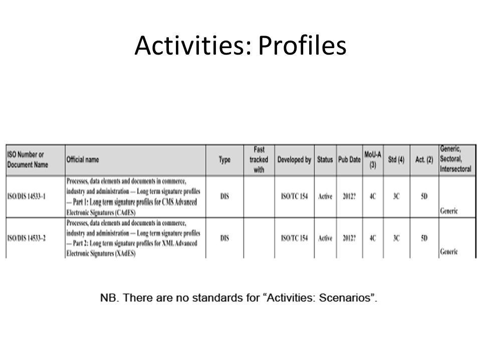 Activities: Profiles