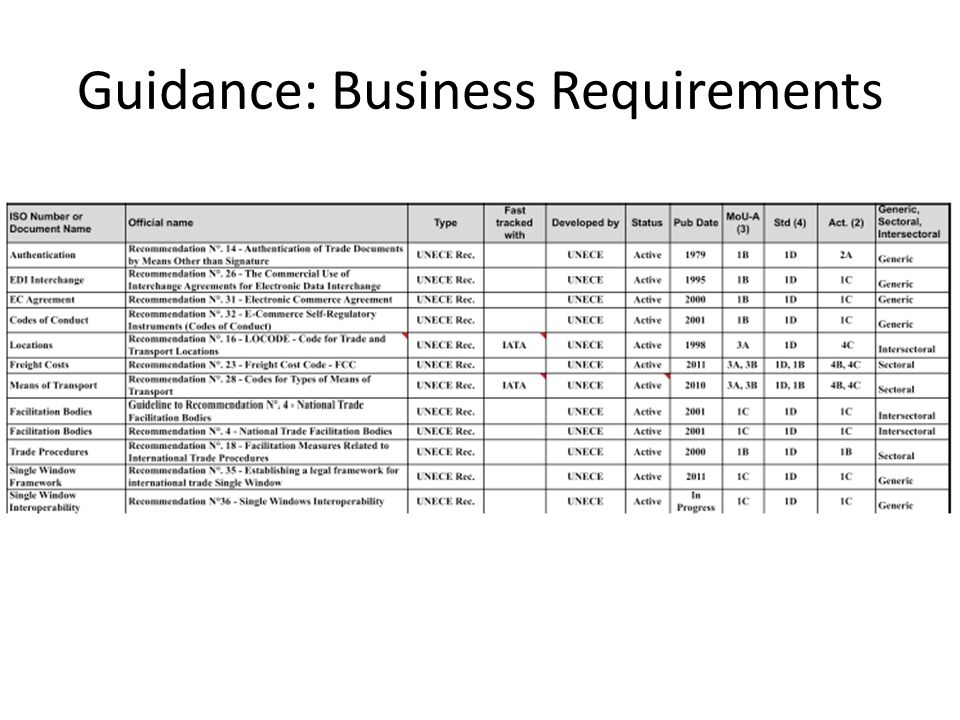 Guidance: Business Requirements
