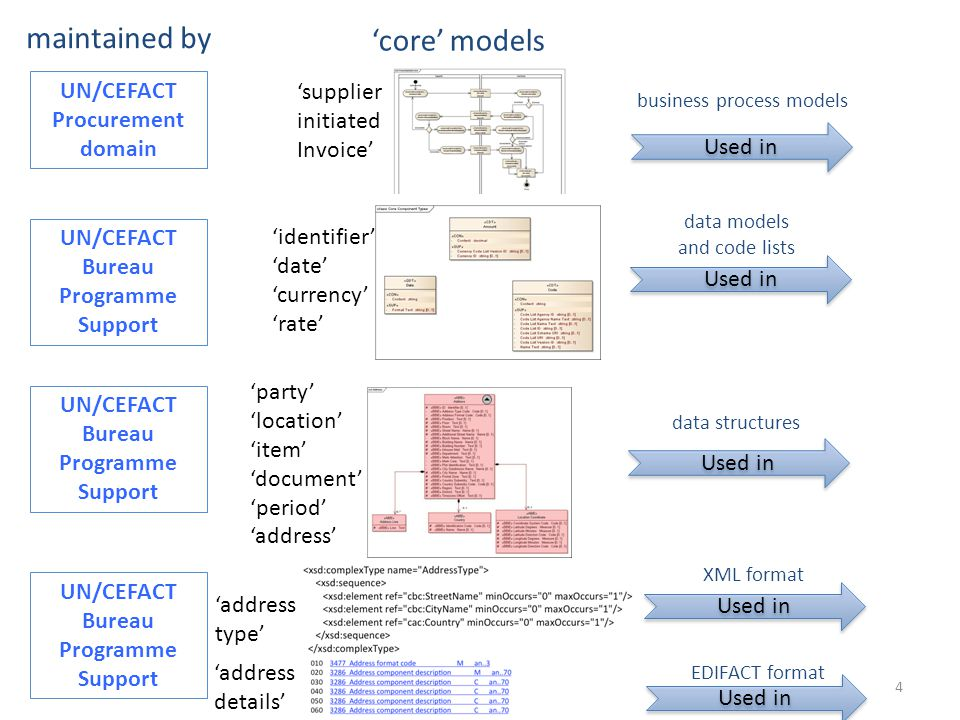maintained by 'core' models UN/CEFACT Procurement domain 'supplier