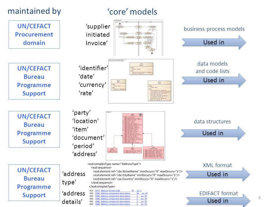maintained by 'core' models UN/CEFACT Procurement domain 'supplier