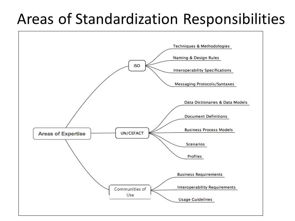 Areas of Standardization Responsibilities