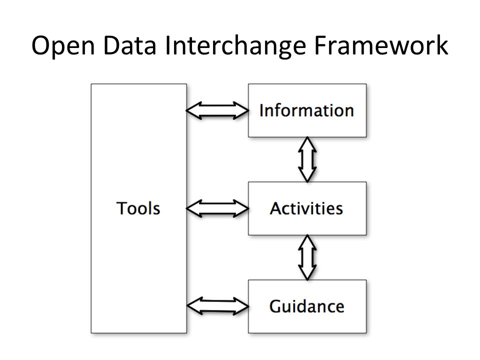 Open Data Interchange Framework
