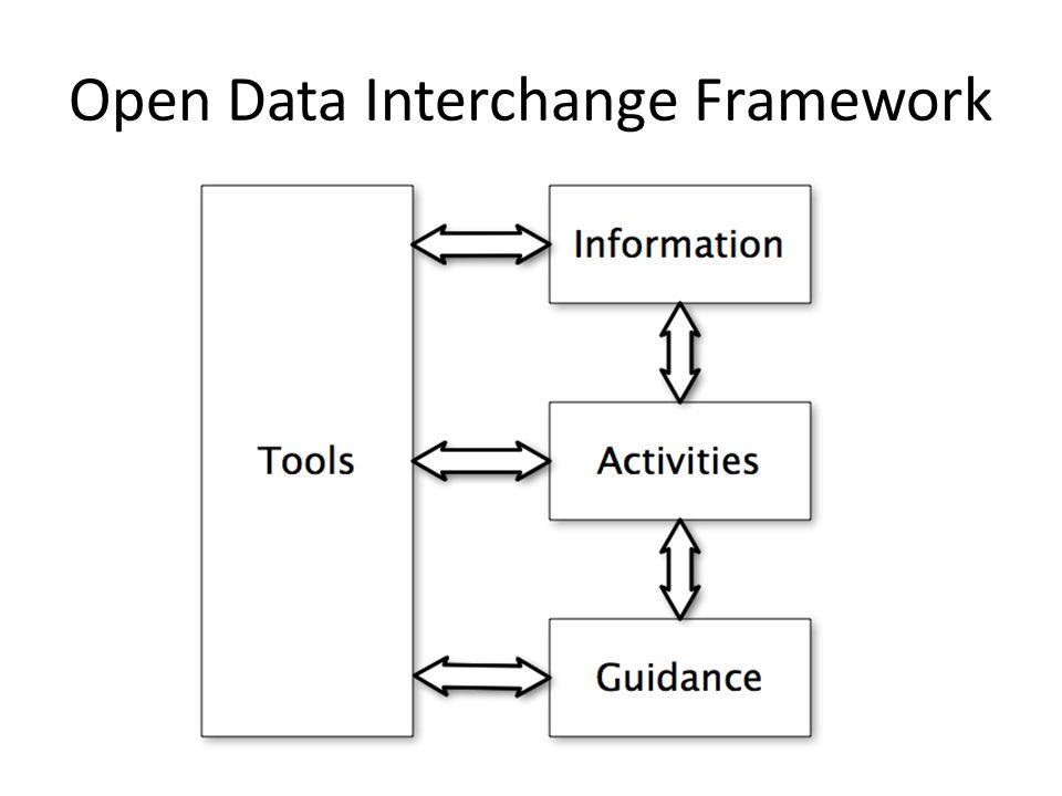Open Data Interchange Framework