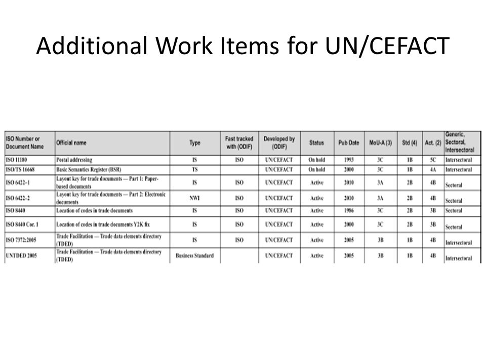 Additional Work Items for UN/CEFACT