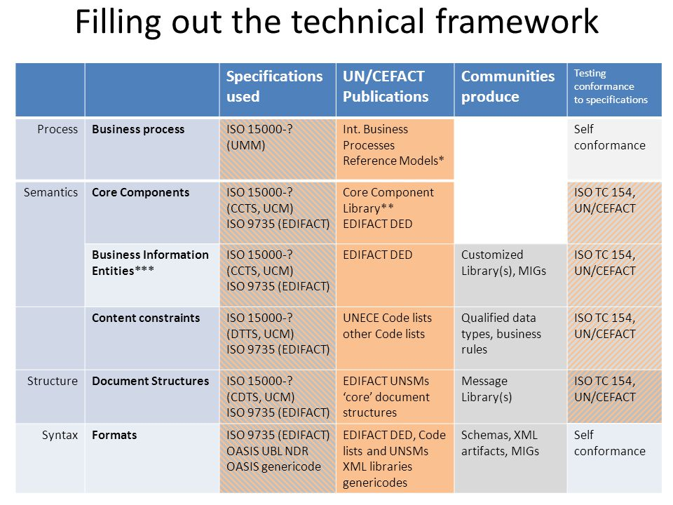 Filling out the technical framework