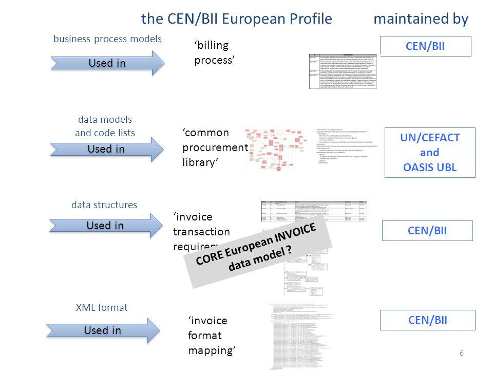 CORE European INVOICE data model