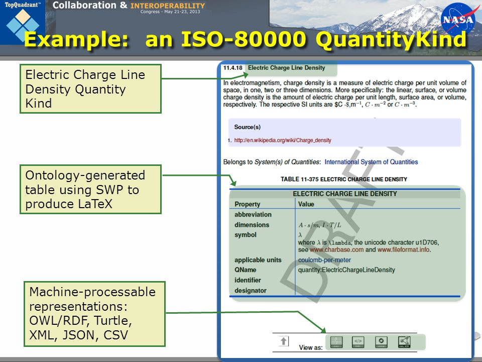 Example: an ISO-80000 QuantityKind