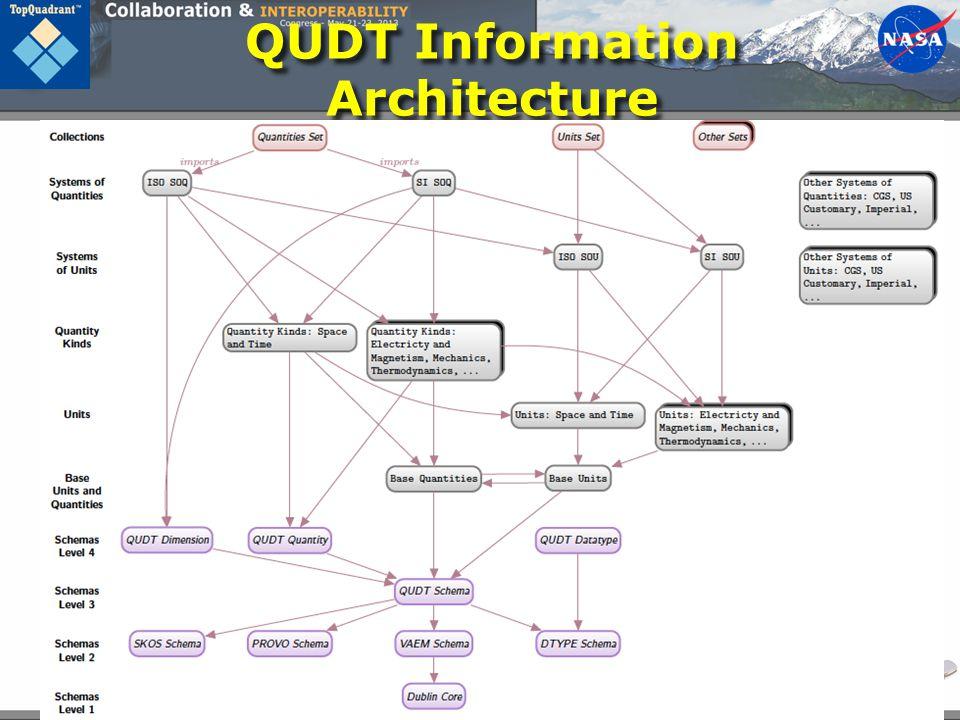 QUDT Information Architecture