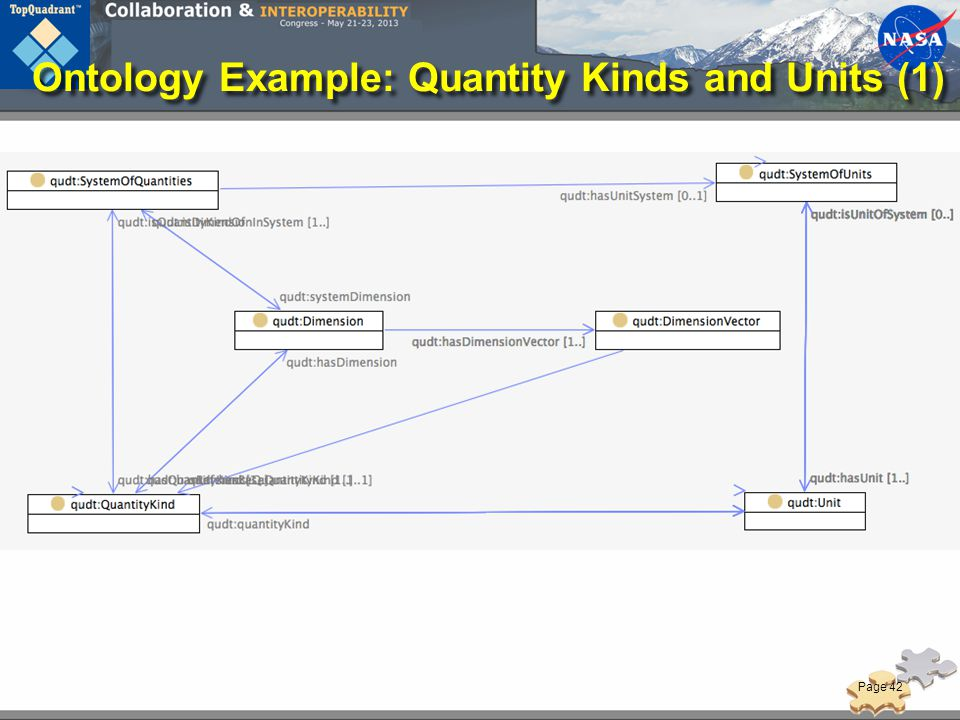 Ontology Example: Quantity Kinds and Units (1)