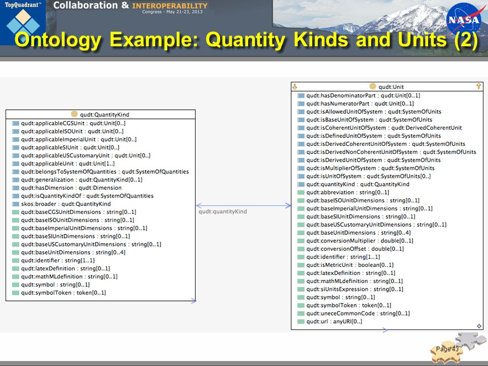 Ontology Example: Quantity Kinds and Units (2)