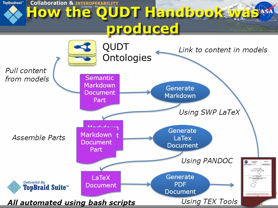 How the QUDT Handbook was produced
