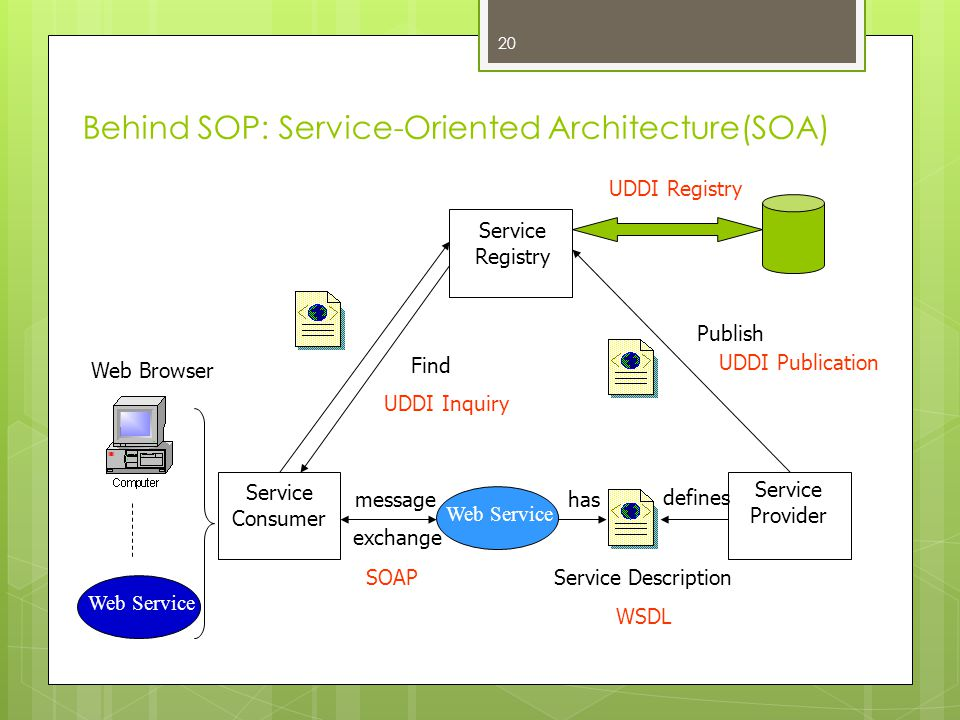 Behind SOP: Service-Oriented Architecture(SOA)