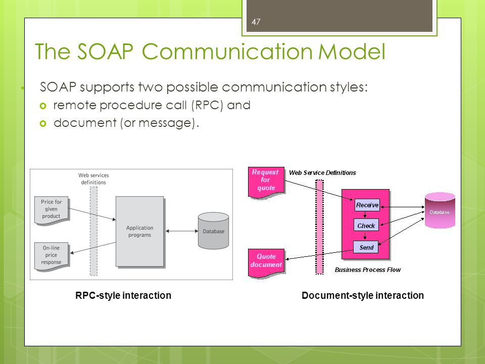 The SOAP Communication Model