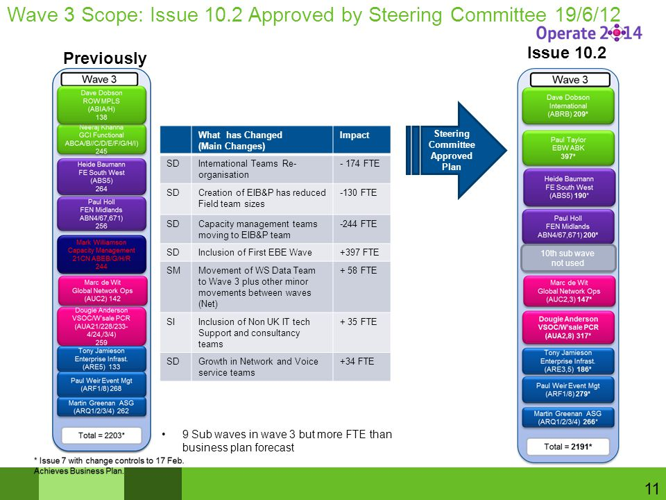 Wave 3 Scope: Issue 10.2 Approved by Steering Committee 19/6/12