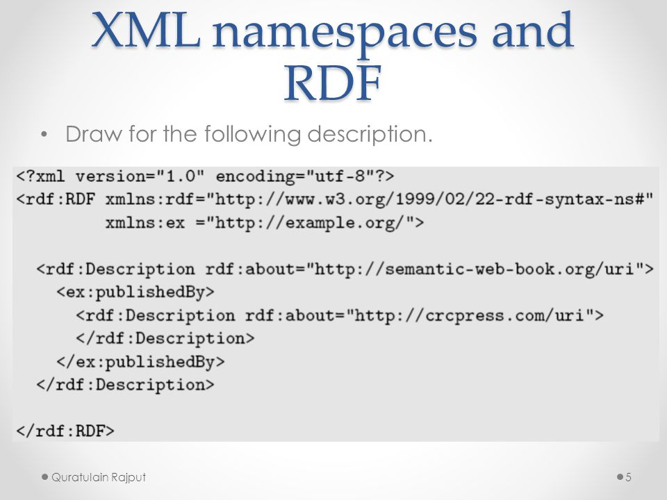 XML namespaces and RDF Draw for the following description.