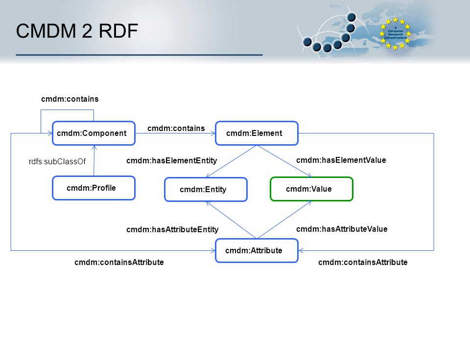 CMDM 2 RDF cmdm:contains cmdm:contains cmdm:Component cmdm:Element