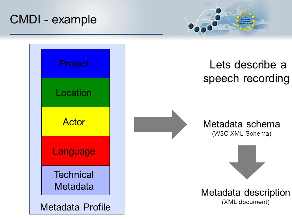 CMDI - example Lets describe a speech recording Project Location Actor