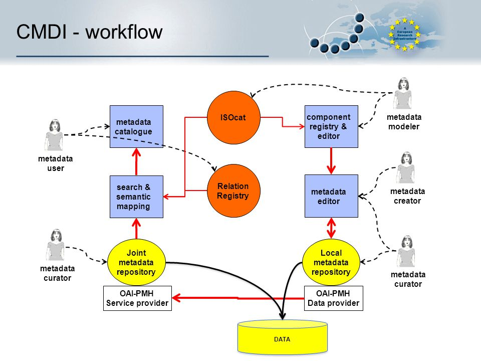 CMDI - workflow metadata modeler ISOcat metadata catalogue component
