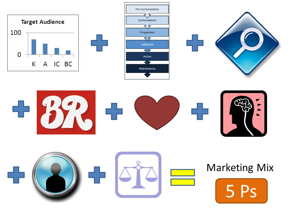 Marketing Mix 5 Ps
