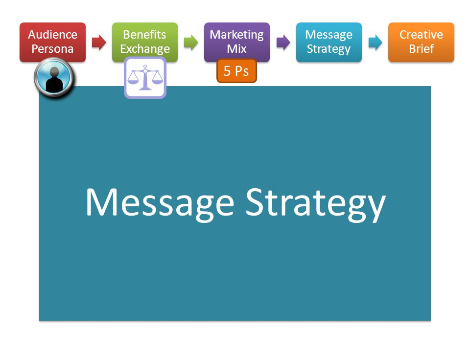 Message Strategy 5 Ps Audience Persona Benefits Exchange Marketing Mix
