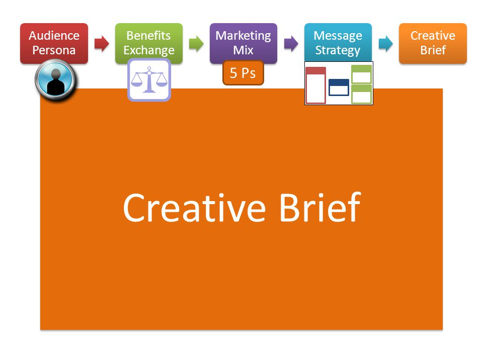 Creative Brief 5 Ps Audience Persona Benefits Exchange Marketing Mix