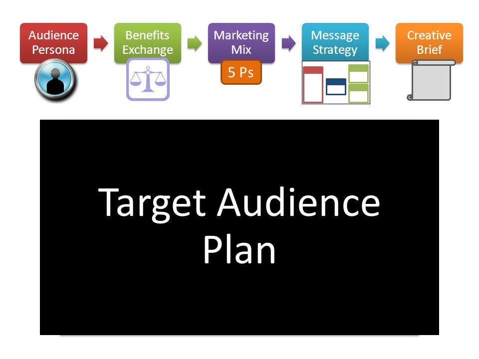 Target Audience Plan 5 Ps Audience Persona Benefits Exchange