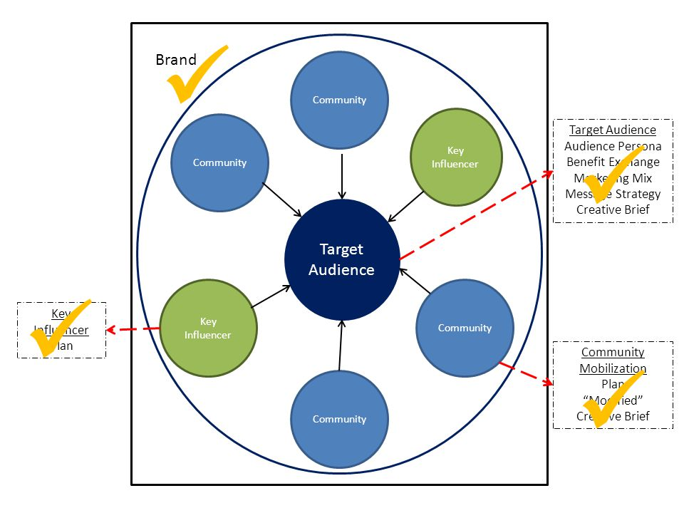    Brand Target Audience Target Audience Audience Persona