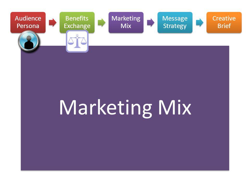 Marketing Mix Audience Persona Benefits Exchange Marketing Mix
