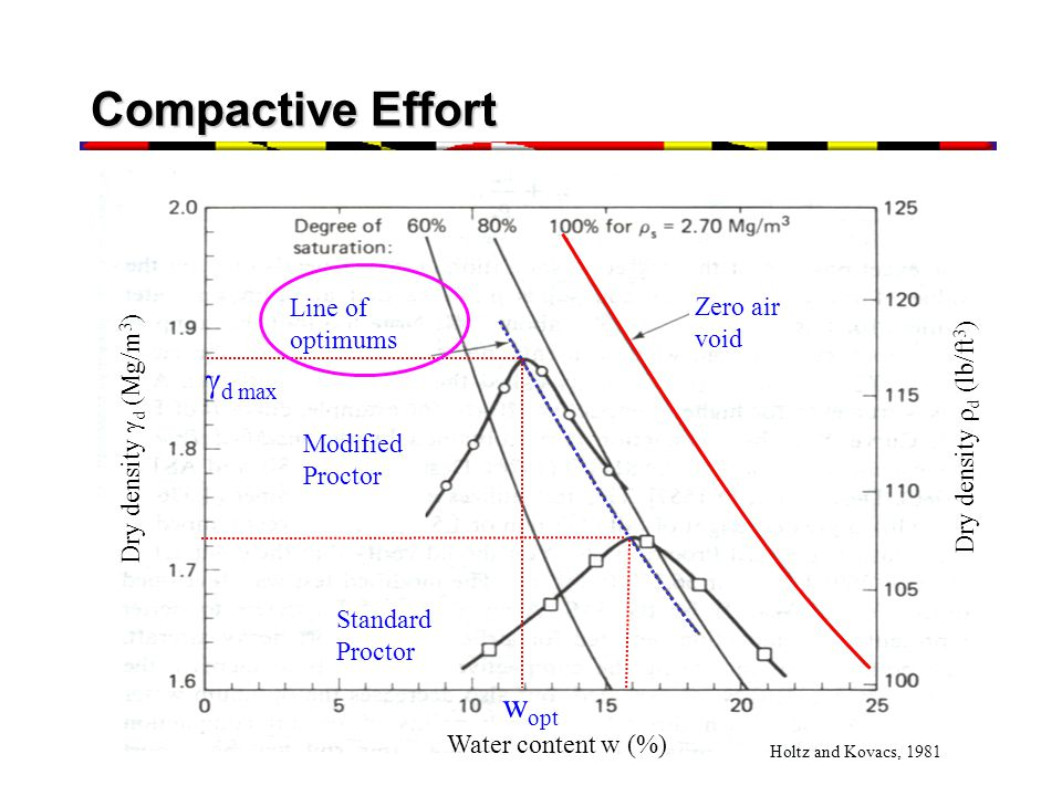Compactive Effort gd max wopt Zero air void Water content w (%)