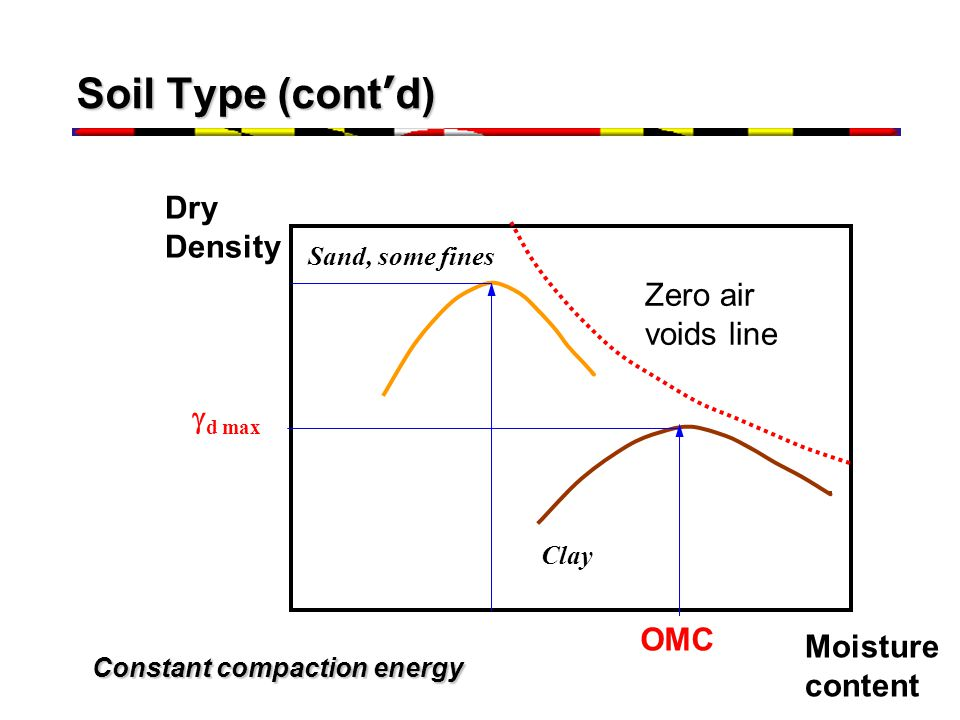 Constant compaction energy