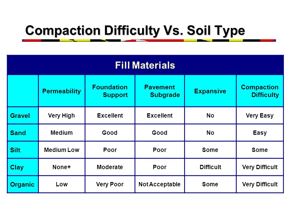 Compaction Difficulty Vs. Soil Type
