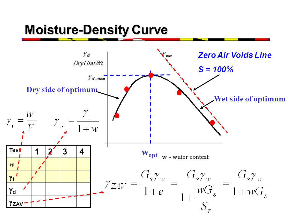 Moisture-Density Curve