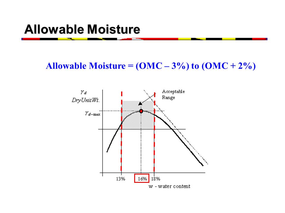 Allowable Moisture = (OMC – 3%) to (OMC + 2%)