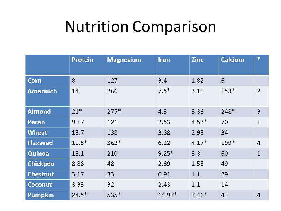 Nutrition Comparison Protein Magnesium Iron Zinc Calcium * Corn 8 127