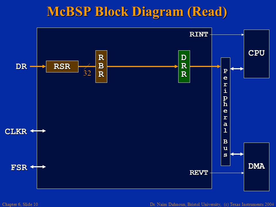 McBSP Block Diagram (Read)