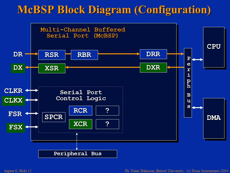 McBSP Block Diagram (Configuration)