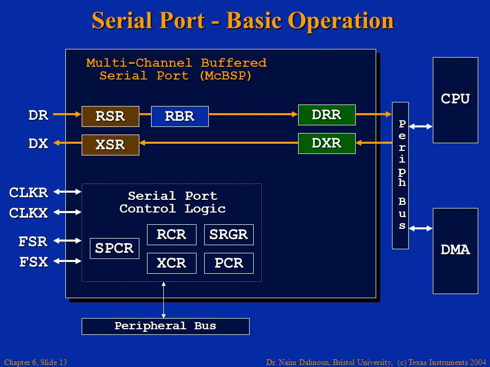 Serial Port - Basic Operation