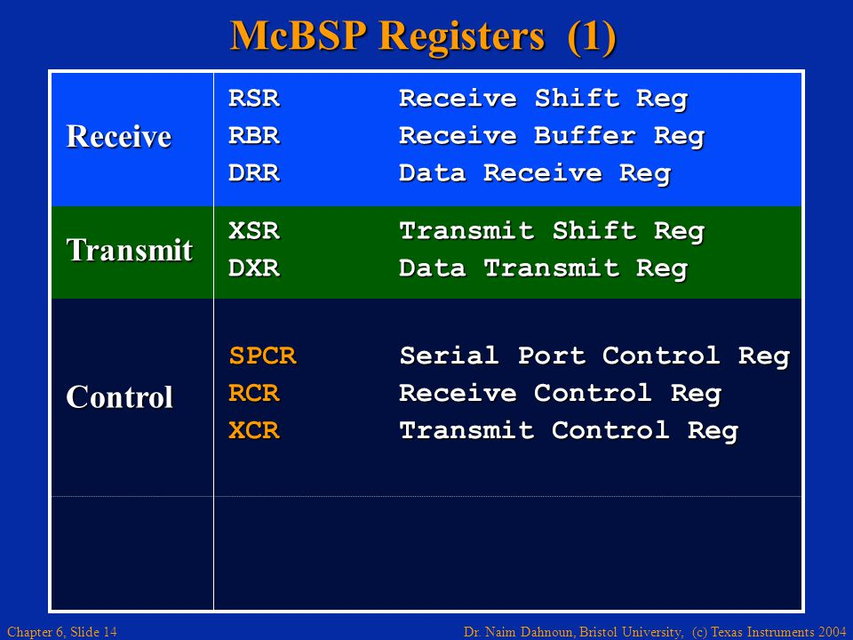 McBSP Registers (1) Receive Transmit Control RSR Receive Shift Reg