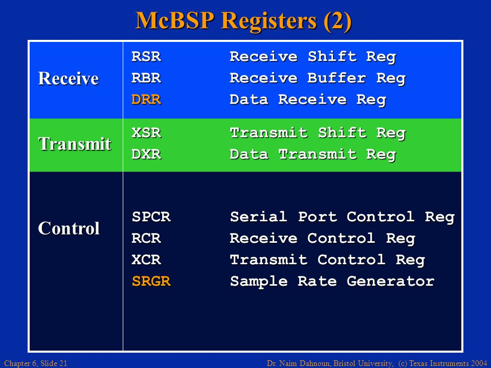 McBSP Registers (2) Receive Transmit Control RSR Receive Shift Reg