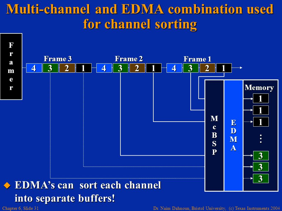 Multi-channel and EDMA combination used for channel sorting