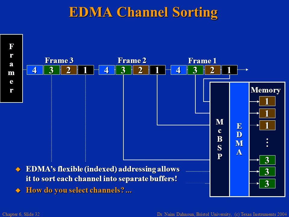 EDMA Channel Sorting 4 3 2 1 . Memory Frame 3 Frame 1 Frame 2 F r a m