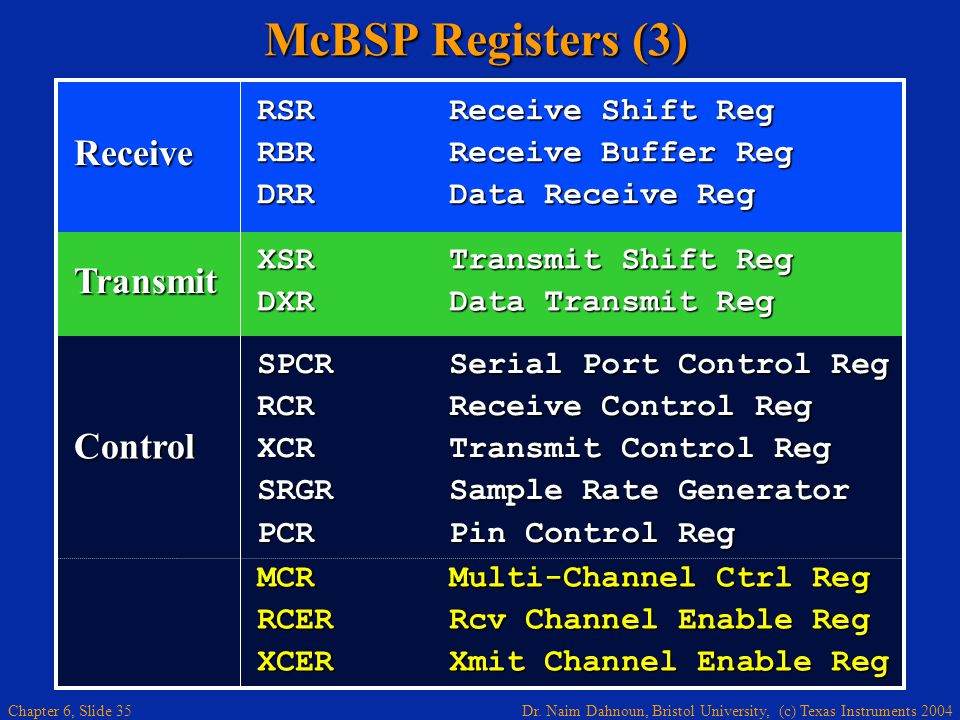 McBSP Registers (3) Receive Transmit Control RSR Receive Shift Reg