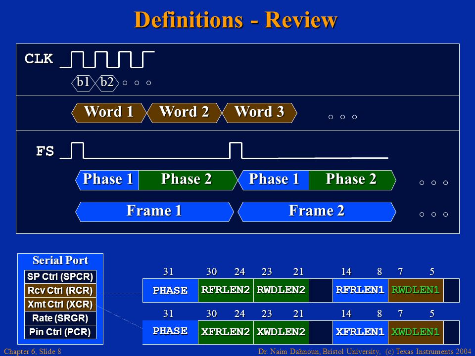 Definitions - Review CLK Word 1 Word 2 Word 3 FS Phase 1 Phase 2