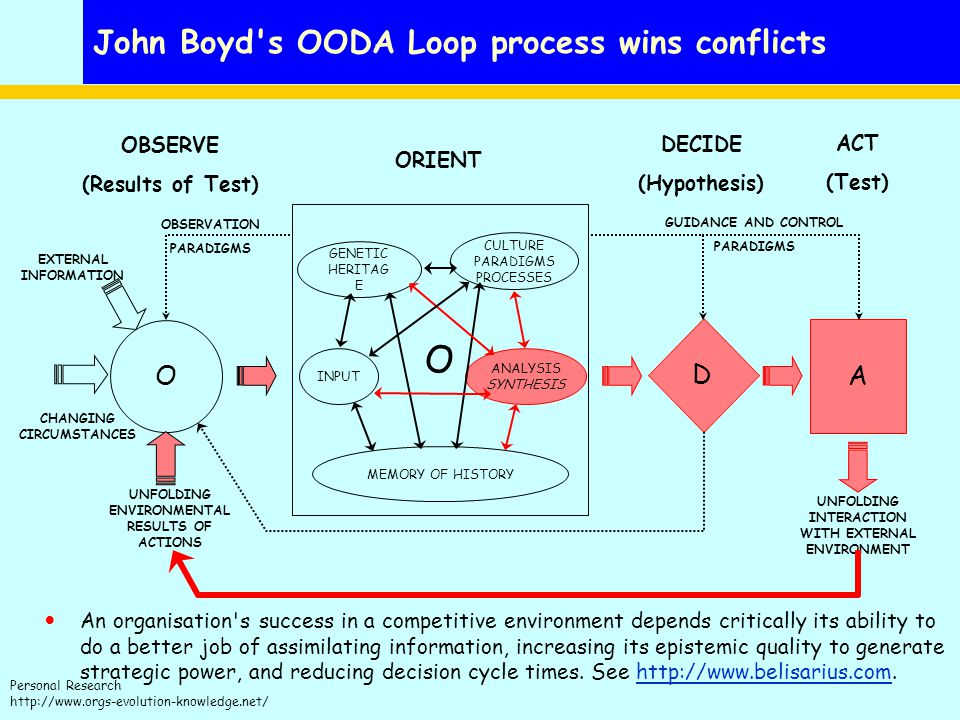 John Boyd s OODA Loop process wins conflicts