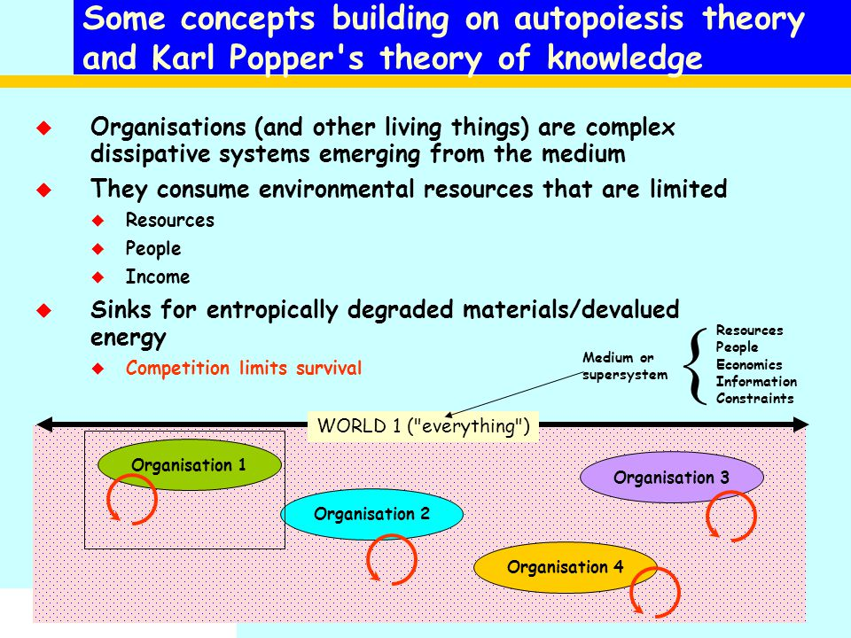 Some concepts building on autopoiesis theory and Karl Popper s theory of knowledge